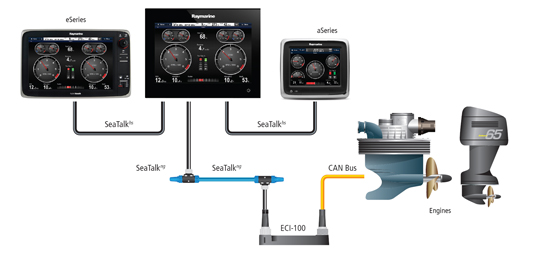 Find out more about Engine Interfacing | Raymarine by FLIR